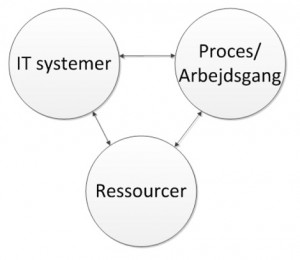 Billedet illustrerer at ændrer du i enten dit IT system, dine processer/arbejdsgange eller på dine ressourcer, så vil du påvirke de andre dimensioner.
